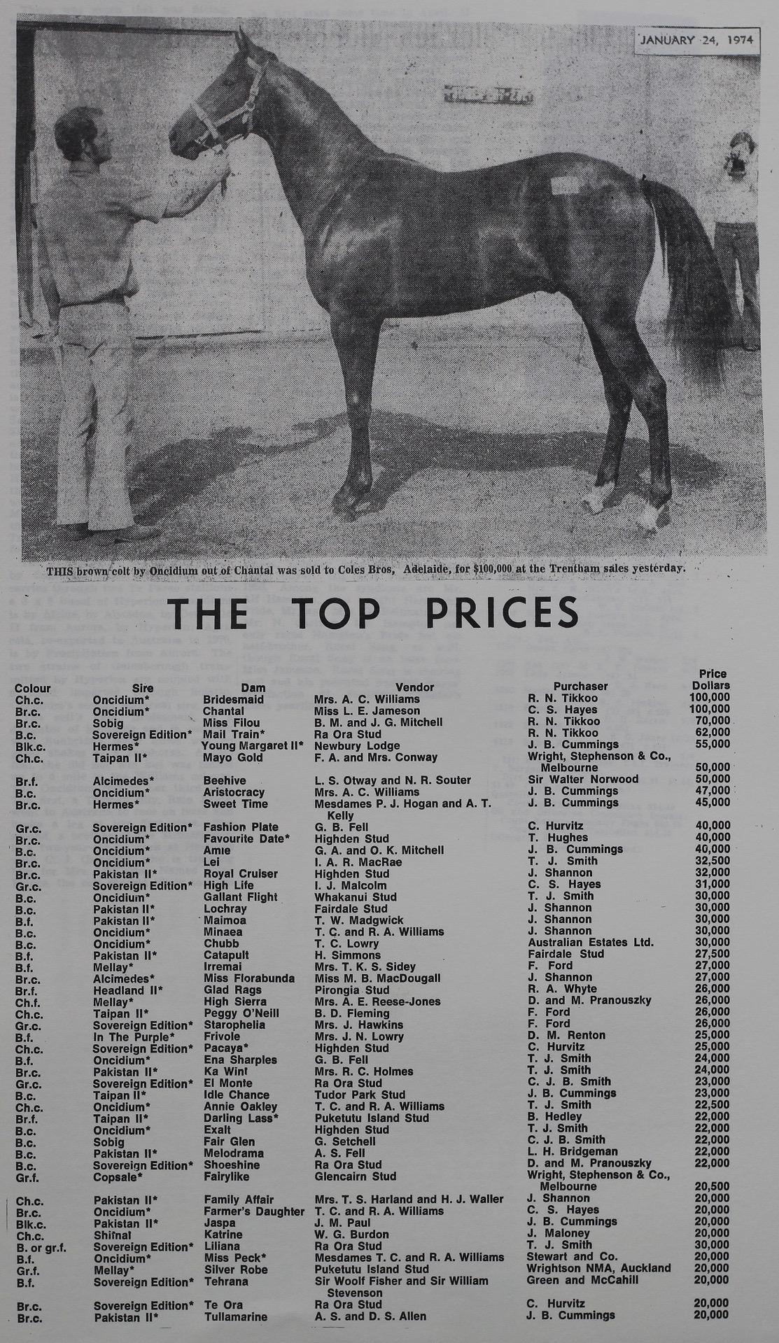 The Top Prices